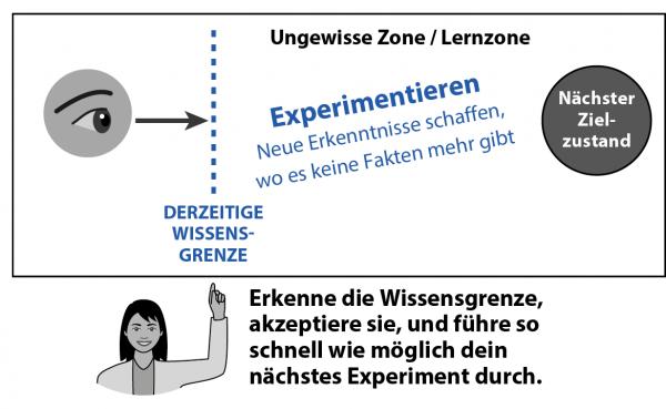 Das KATA Praxishandbuch mit der Starter-KATA - Darstellung der Ungewissen Zone / Lernzone.
