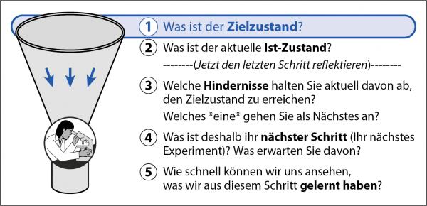 Das KATA Praxishandbuch mit der Starter-KATA - Die fünf Kata-Fragen in Trichterform dargestellt.