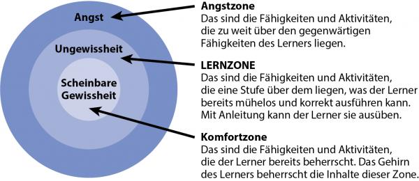 Das KATA Praxishandbuch mit der Starter-KATA - Darstellung der drei Zonen Komfort, Lern und Angst.