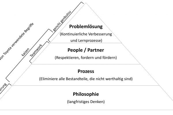 Eine Pyramide in welcher das 4P - Modell nach Jeffrey K. Liker dargestellt wird.