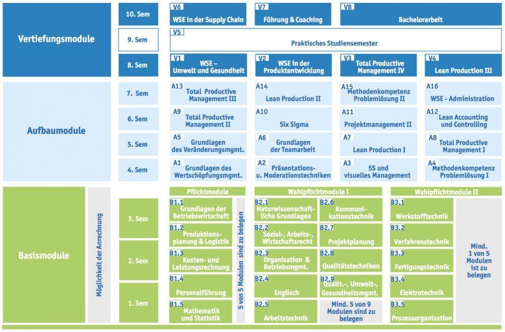 Modulplan des Studiengangs Bachelor of Arts Wertschöpfungsmanagement.